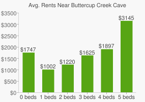 Graph of average rent prices for Buttercup Creek Cave Preserve