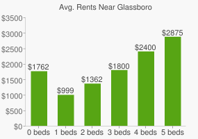 Graph of average rent prices for Glassboro