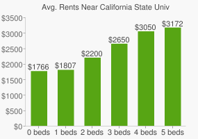 Graph of average rent prices for California State University - San Marcos