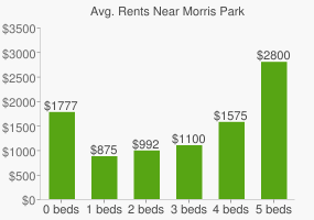 Graph of average rent prices for Morris Park
