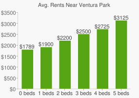 Graph of average rent prices for Ventura Park