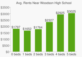 Graph of average rent prices for Woodson High School