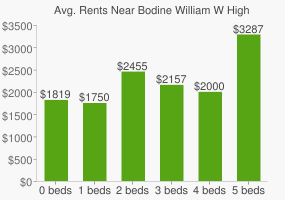 Graph of average rent prices for Bodine William W High School