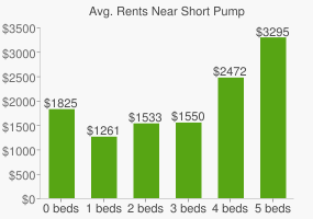 Graph of average rent prices for Short Pump