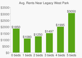Graph of average rent prices for Legacy West Park