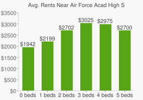 Graph of average rent prices for Air Force Acad High School