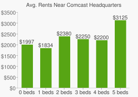 Graph of average rent prices for Comcast Headquarters