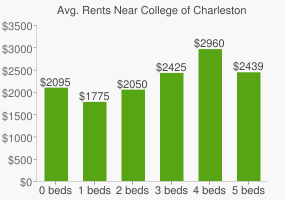 Graph of average rent prices for College of Charleston
