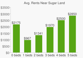 Graph of average rent prices for Sugar Land