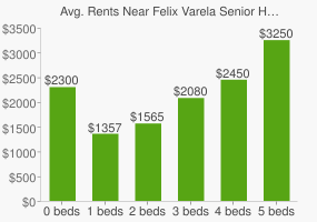 Graph of average rent prices for Felix Varela Senior High School