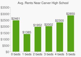 Graph of average rent prices for Carver High School