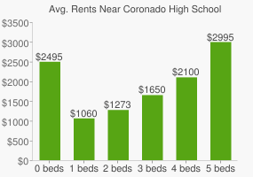 Graph of average rent prices for Coronado High School