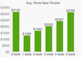 Graph of average rent prices for Rocklin
