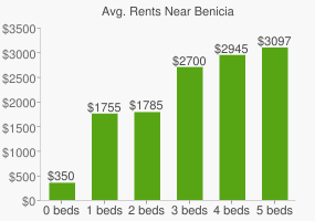 Graph of average rent prices for Benicia