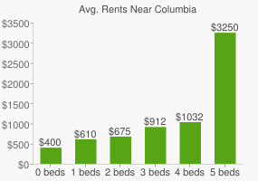 Graph of average rent prices for Columbia