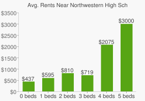 Graph of average rent prices for Northwestern High School