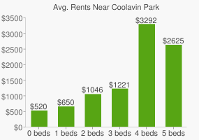 Graph of average rent prices for Coolavin Park