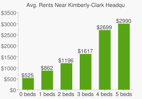 Graph of average rent prices for Kimberly-Clark Headquarters