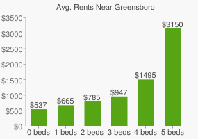 Graph of average rent prices for Greensboro