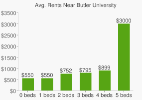Graph of average rent prices for Butler University