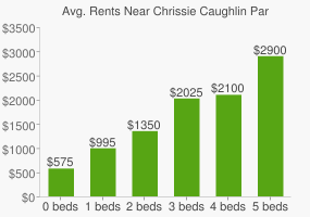 Graph of average rent prices for Chrissie Caughlin Park