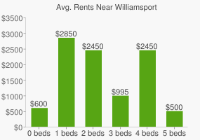Graph of average rent prices for Williamsport