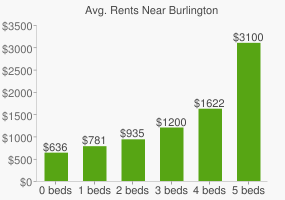 Graph of average rent prices for Burlington