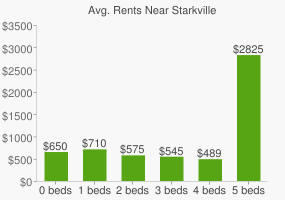 Graph of average rent prices for Starkville