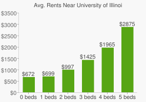 Graph of average rent prices for University of Illinois - Urbana-Champaign
