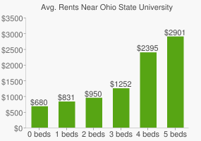 Graph of average rent prices for Ohio State University - Columbus