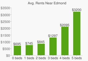 Graph of average rent prices for Edmond