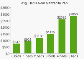 Graph of average rent prices for Manzanita Park