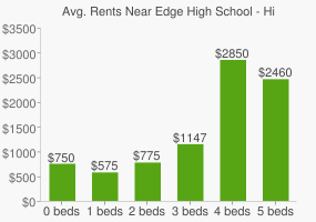 Graph of average rent prices for Edge High School - Himmel Park