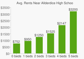 Graph of average rent prices for Allderdice High School