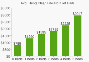 Graph of average rent prices for Edward Klief Park
