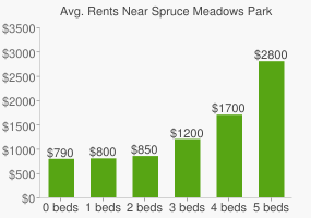 Graph of average rent prices for Spruce Meadows Park