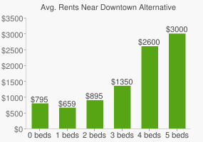 Graph of average rent prices for Downtown Alternative High School