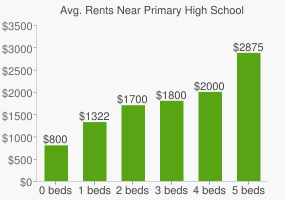 Graph of average rent prices for Primary High School