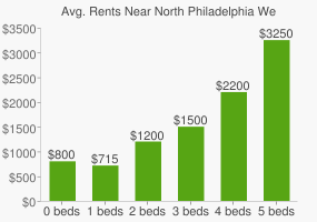 Graph of average rent prices for North Philadelphia West Philadelphia