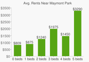 Graph of average rent prices for Maymont Park