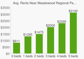 Graph of average rent prices for Meadowood Regional Park