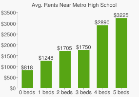 Graph of average rent prices for Metro High School