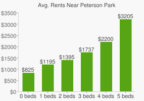 Graph of average rent prices for Peterson Park