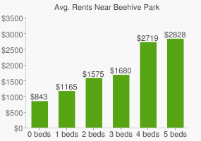 Graph of average rent prices for Beehive Park