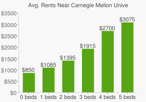 Graph of average rent prices for Carnegie Mellon University