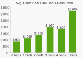 Graph of average rent prices for Parc Raoul-Dandurand