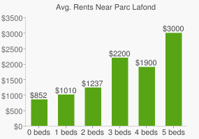 Graph of average rent prices for Parc Lafond
