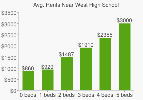 Graph of average rent prices for West High School