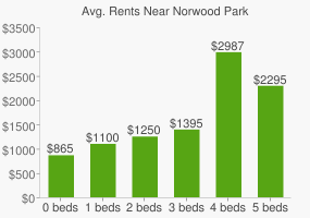 Graph of average rent prices for Norwood Park