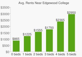 Graph of average rent prices for Edgewood College